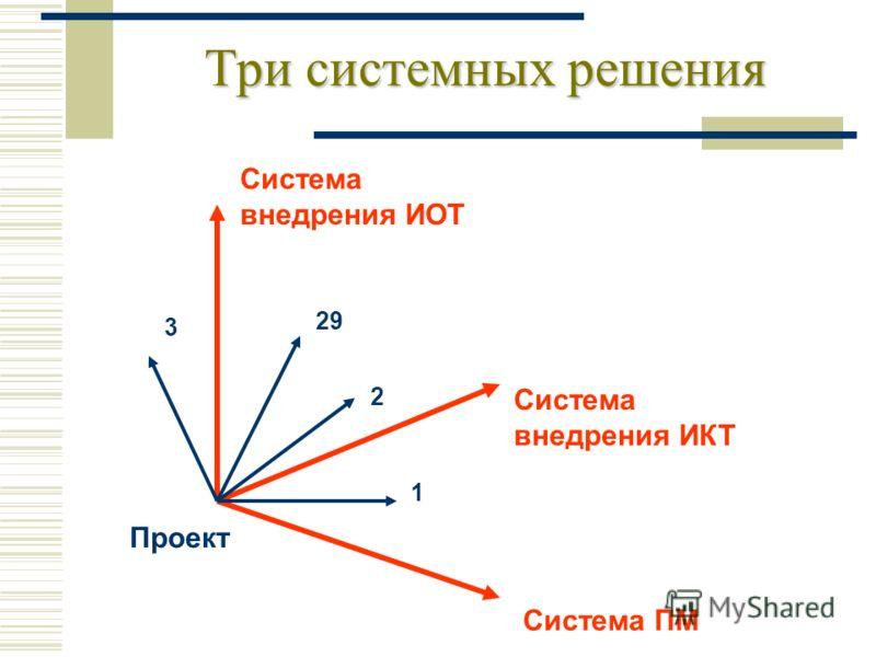 Три системных решения Проект Система ПМ Система внедрения ИКТ Система внедрения ИОТ 1 2 3 29
