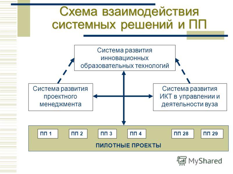 ПИЛОТНЫЕ ПРОЕКТЫ Система развития инновационных образовательных технологий Система развития проектного менеджмента Система развития ИКТ в управлении и деятельности вуза ПП 1ПП 2ПП 29 Схема взаимодействия системных решений и ПП ПП 3ПП 4ПП 28
