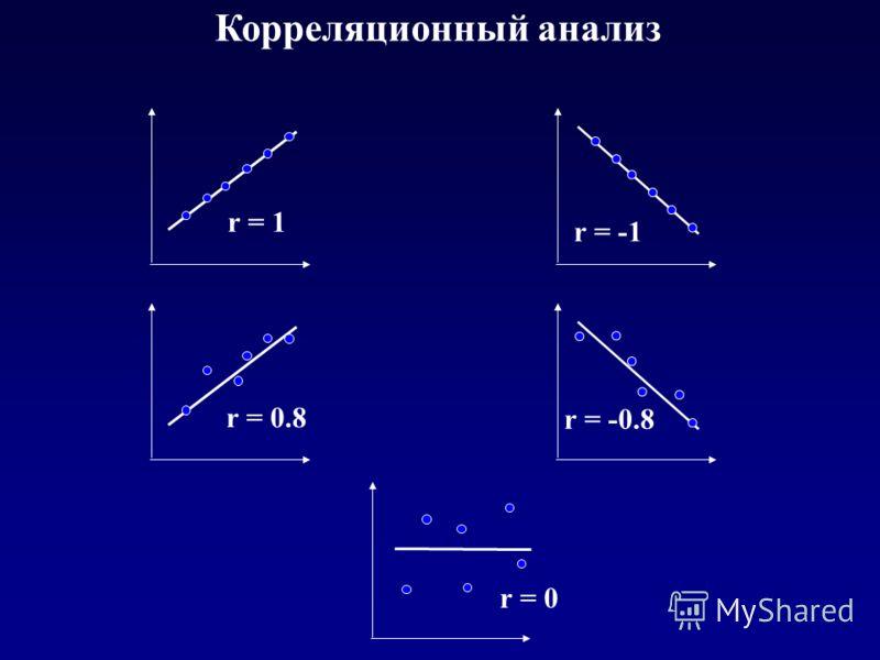 Корреляционный анализ r = 1 r = -1 r = 0.8 r = -0.8 r = 0