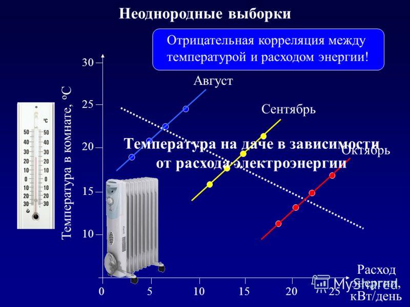 Неоднородные выборки Октябрь Сентябрь Август 10 15 20 25 30 Температура в комнате, о С 5101520 Расход энергии, кВт/день 025 Температура на даче в зависимости от расхода электроэнергии Отрицательная корреляция между температурой и расходом энергии!