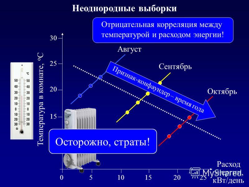 Неоднородные выборки Октябрь Сентябрь Август 10 15 20 25 30 Температура в комнате, о С 5101520 Расход энергии, кВт/день 025 Отрицательная корреляция между температурой и расходом энергии! Осторожно, страты! Признак-конфаундер – время года