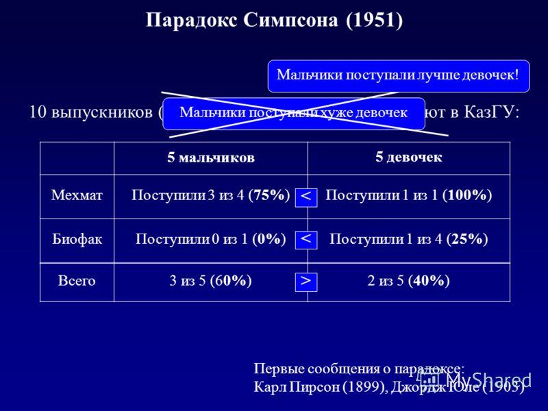 Парадокс Симпсона (1951) 5 мальчиков 5 девочек МехматПоступили 3 из 4 (75%)Поступили 1 из 1 (100%) БиофакПоступили 0 из 1 (0%)Поступили 1 из 4 (25%) Всего3 из 5 (60%)2 из 5 (40%) < < > 10 выпускников (5 мальчиков и 5 девочек) поступают в КазГУ: Первы