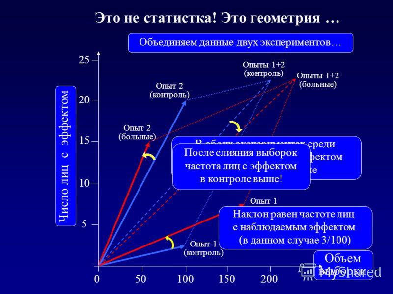 Это не статистка! Это геометрия … Опыт 1 (контроль) Опыт 1 (больные) Опыт 2 (больные) Опыт 2 (контроль) 5 10 15 20 25 Число лиц с эффектом 50100150200 Объем выборки 0 Опыты 1+2 (больные) Опыты 1+2 (контроль) Наклон равен частоте лиц с наблюдаемым эфф