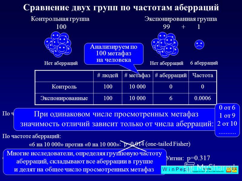 Контрольная группа 100 Нет аберраций Экспонированная группа 99 + 1 6 аберраций Сравнение двух групп по частотам аберраций # людей# метафаз# аберрацийЧастота Контроль10010 00000 Экспонированные10010 00060.0006 «1 из 100» против «0 из 100»: p=0.5 (one-