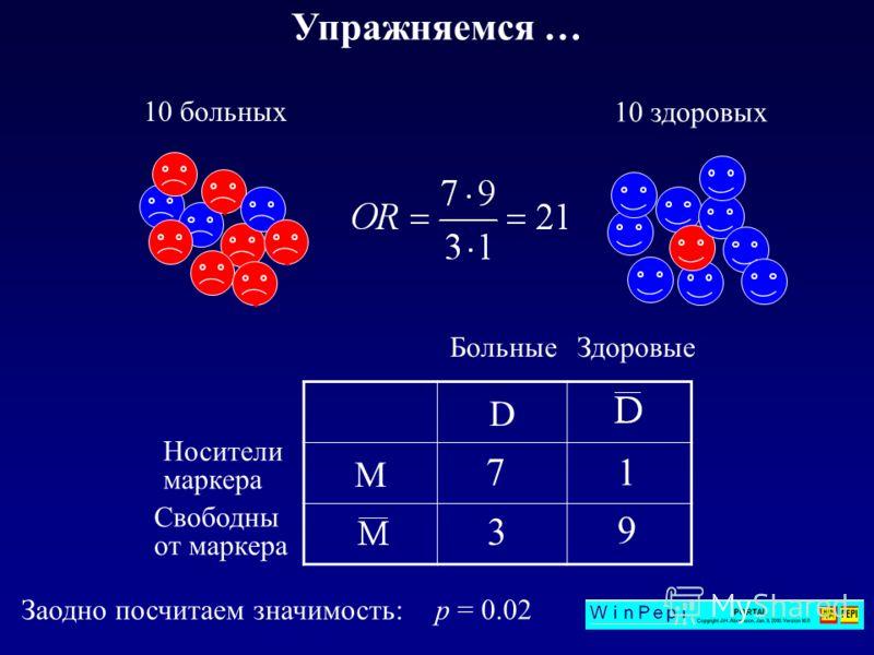 Упражняемся … 10 здоровых 10 больных D M ЗдоровыеБольные Носители маркера Свободны от маркера 7 1 9 3 Заодно посчитаем значимость: р = 0.02