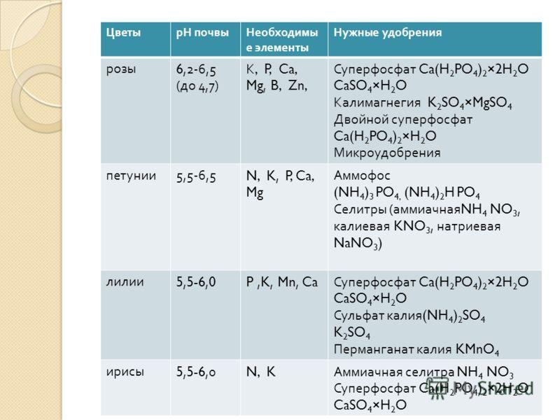 ЦветырН почвыНеобходимы е элементы Нужные удобрения розы 6,2-6,5 ( до 4,7) К, P, Ca, Mg, B, Zn, Суперфосфат Ca(H 2 PO 4 ) 2 ×2H 2 O CaSO 4 ×H 2 O Калимагнегия K 2 SO 4 ×MgSO 4 Двойной суперфосфат Ca(H 2 PO 4 ) 2 ×H 2 O Микроудобрения петунии 5,5-6,5N