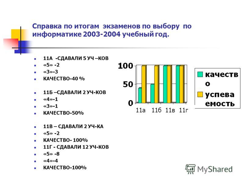 Справка по итогам экзаменов по выбору по информатике 2003-2004 учебный год. 11А -СДАВАЛИ 5 УЧ –КОВ «5» -2 «3»-3 КАЧЕСТВО-40 % 11Б –СДАВАЛИ 2 УЧ-КОВ «4»-1 «3»-1 КАЧЕСТВО-50% 11В – СДАВАЛИ 2 УЧ-КА «5» -2 КАЧЕСТВО- 100% 11Г - СДАВАЛИ 12 УЧ-КОВ «5» -8 «4