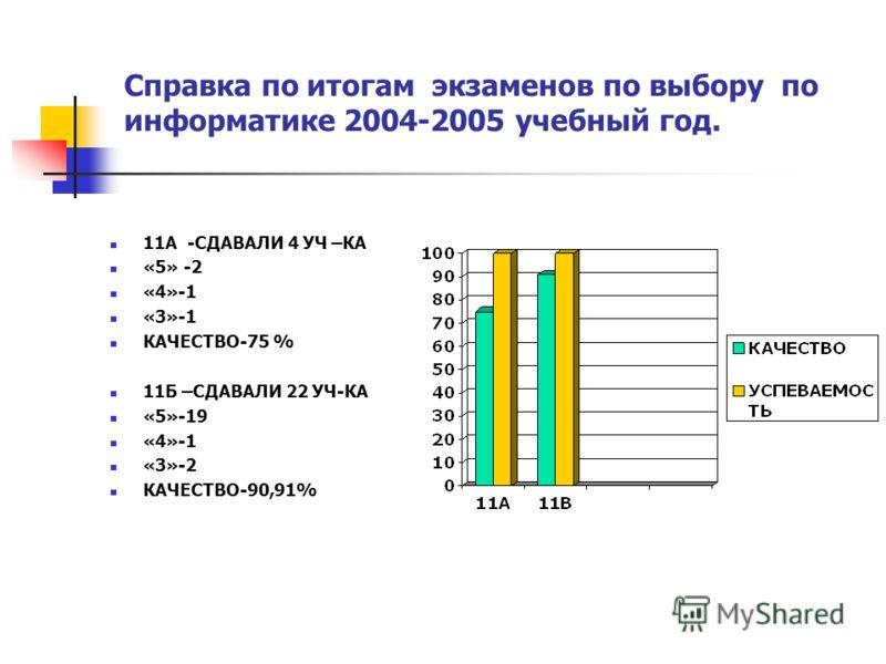Справка по итогам экзаменов по выбору по информатике 2004-2005 учебный год. 11А -СДАВАЛИ 4 УЧ –КА «5» -2 «4»-1 «3»-1 КАЧЕСТВО-75 % 11Б –СДАВАЛИ 22 УЧ-КА «5»-19 «4»-1 «3»-2 КАЧЕСТВО-90,91%