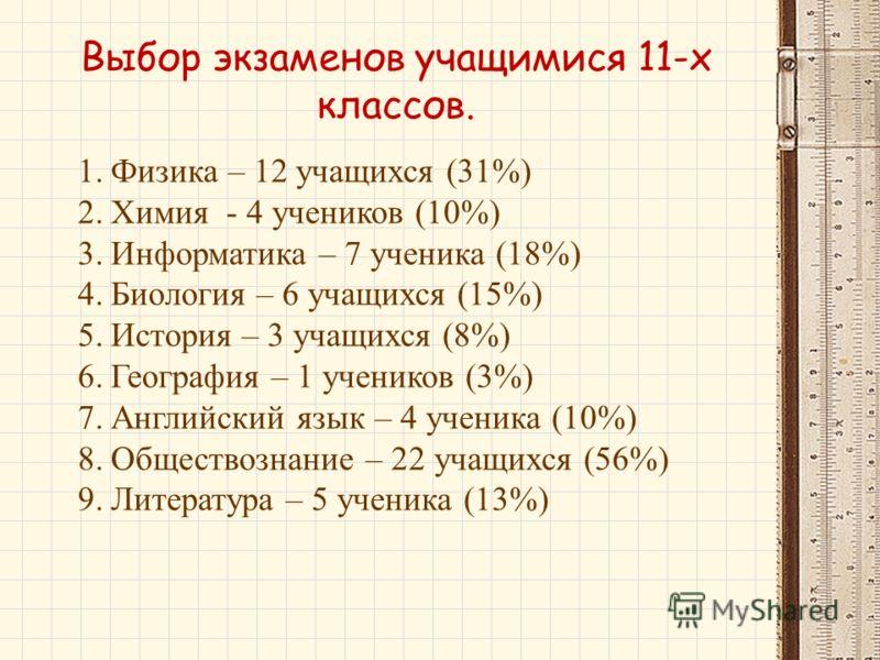 Выбор экзаменов учащимися 11-х классов. 1.Физика – 12 учащихся (31%) 2.Химия - 4 учеников (10%) 3.Информатика – 7 ученика (18%) 4.Биология – 6 учащихся (15%) 5.История – 3 учащихся (8%) 6.География – 1 учеников (3%) 7.Английский язык – 4 ученика (10%