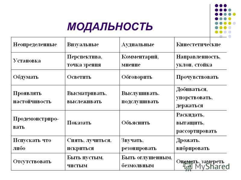 МОДАЛЬНОСТЬ