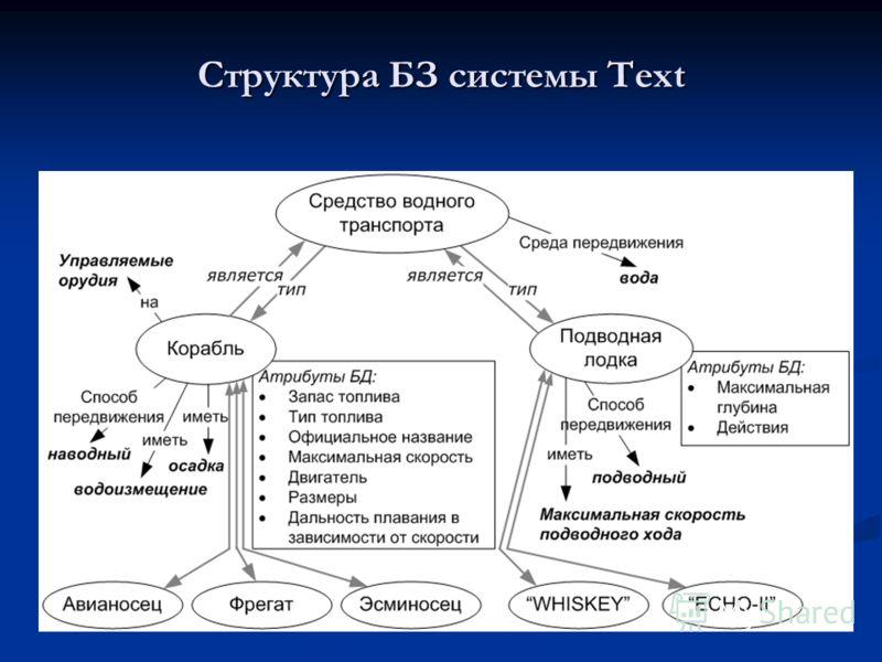 Структура БЗ системы Text