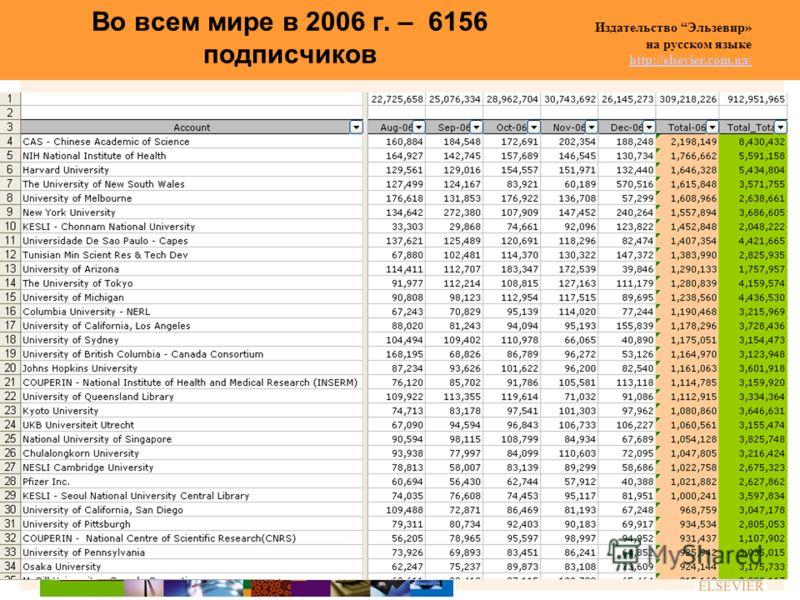 Издательство Эльзевир» на русском языке http://elsevier.com.ua/ http://elsevier.com.ua/ Во всем мире в 2006 г. – 6156 подписчиков