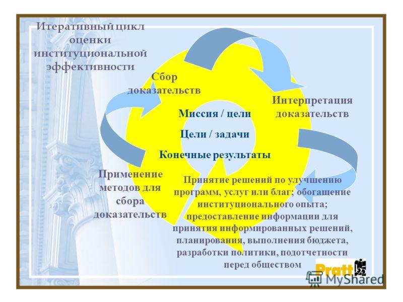 Итеративный цикл оценки институциональной эффективности Миссия / цели Цели / задачи Конечные результаты Применение методов для сбора доказательств Сбор доказательств Интерпретация доказательств Принятие решений по улучшению программ, услуг или благ;