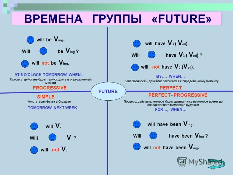 ВРЕМЕНА ГРУППЫ «FUTURE» FUTURE SIMPLE PROGRESSIVEPERFECT PERFECT - PROGRESSIVE Констатация факта в будущем Процесс, действие будет происходить в определенный момент Завершенность, действие закончится к определенному моменту Процесс, действие, которое