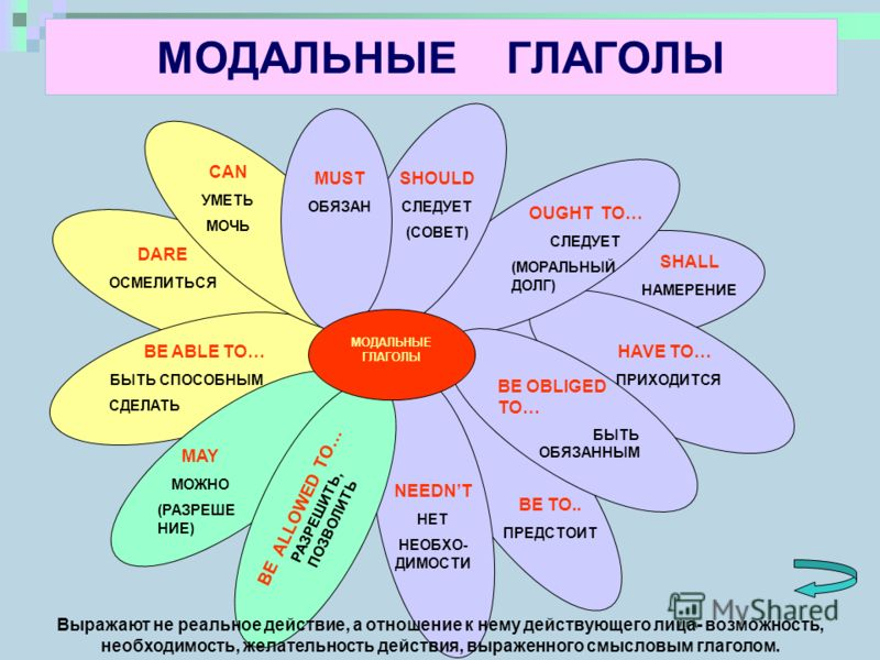 МОДАЛЬНЫЕ ГЛАГОЛЫ BE ALLOWED TO… РАЗРЕШИТЬ, ПОЗВОЛИТЬ МОДАЛЬНЫЕ ГЛАГОЛЫ MUST ОБЯЗАН SHOULD СЛЕДУЕТ (СОВЕТ) OUGHT TO… СЛЕДУЕТ (МОРАЛЬНЫЙ ДОЛГ) SHALL НАМЕРЕНИЕ HAVE TO… ПРИХОДИТСЯ BE OBLIGED TO… БЫТЬ ОБЯЗАННЫМ BE TO.. ПРЕДСТОИТ NEEDNT НЕТ НЕОБХО- ДИМОС