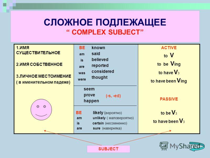 СЛОЖНОЕ ПОДЛЕЖАЩЕЕ COMPLEX SUBJECT 1.ИМЯ СУЩЕСТВИТЕЛЬНОЕ 2.ИМЯ СОБСТВЕННОЕ 3.ЛИЧНОЕ МЕСТОИМЕНИЕ ( в именительном падеже) BE known said believed reported considered thought seem prove happen BE likely ( вероятно) am unlikely ( маловероятно) is certain