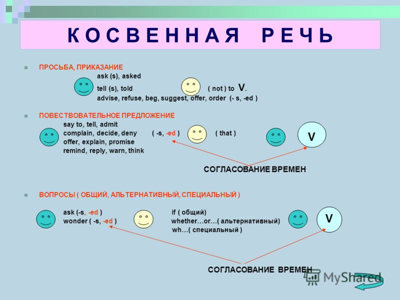 К О С В Е Н Н А Я Р Е Ч Ь ПРОСЬБА, ПРИКАЗАНИЕ ask (s), asked tell (s), told ( not ) to V. advise, refuse, beg, suggest, offer, order (- s, -ed ) ПОВЕСТВОВАТЕЛЬНОЕ ПРЕДЛОЖЕНИЕ say to, tell, admit complain, decide, deny ( -s, -ed ) ( that ). offer, exp