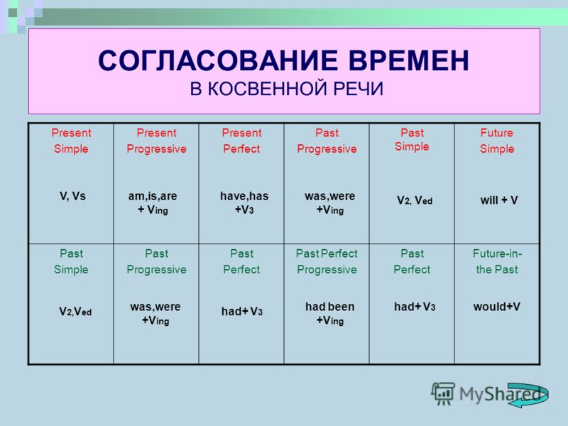 СОГЛАСОВАНИЕ ВРЕМЕН В КОСВЕННОЙ РЕЧИ Present Simple Present Progressive Present Perfect Past Progressive Past Simple Future Simple Past Simple Past Progressive Past Perfect Past Perfect Progressive Past Perfect Future-in- the Past V, Vsam,is,are + V
