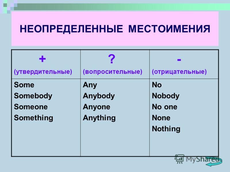 Употребление some any no в английском языке Грамматика