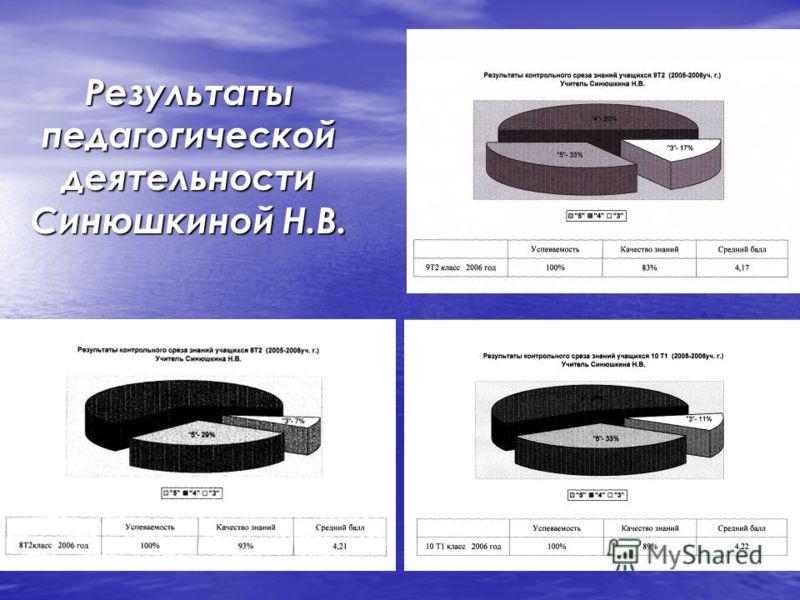 Результаты педагогической деятельности Синюшкиной Н.В.