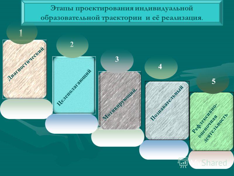 . Диагностический Целеполагающий Мотивирующий. Рефлексивно- оценочная деятельность Познавательный 1 2 3 4 5 Этапы проектирования индивидуальной образовательной траектории и её реализация.