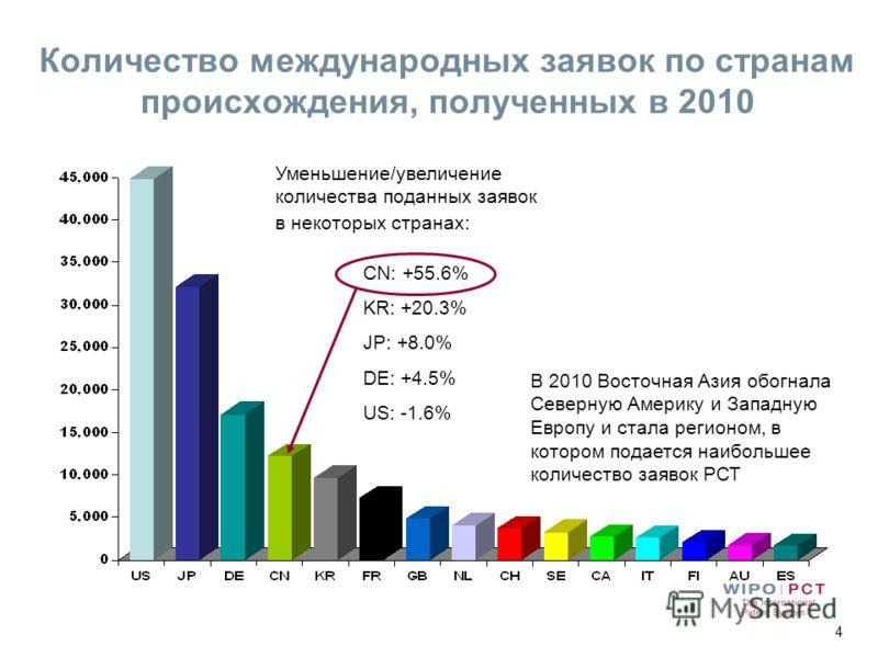 4 Количество международных заявок по странам происхождения, полученных в 2010 Уменьшение/увеличение количества поданных заявок в некоторых странах: CN: +55.6% KR: +20.3% JP: +8.0% DE: +4.5% US: -1.6% В 2010 Восточная Азия обогнала Северную Америку и
