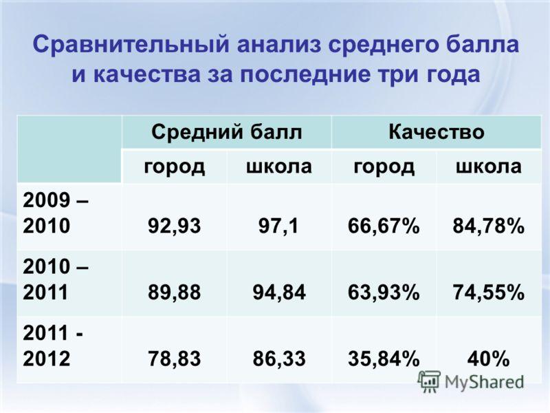 Сравнительный анализ среднего балла и качества за последние три года Средний баллКачество городшколагородшкола 2009 – 201092,9397,166,67%84,78% 2010 – 201189,8894,8463,93%74,55% 2011 - 201278,8386,3335,84%40%