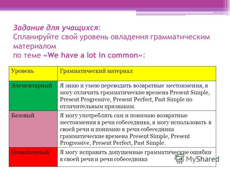 Задание для учащихся: Спланируйте свой уровень овладения грамматическим материалом по теме «We have a lot in common»: УровеньГрамматический материал ЭлементарныйЯ знаю и умею переводить возвратные местоимения, я могу отличить грамматические времена P