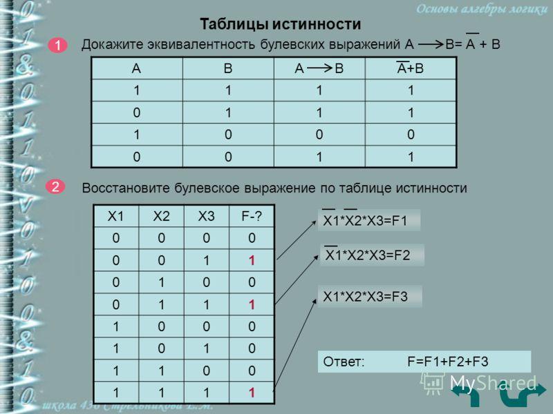 Таблицы истинности 1 Докажите эквивалентность булевских выражений А В= А + В АВА ВА+В 1111 0111 1000 0011 2 Восстановите булевское выражение по таблице истинности Х1Х2Х3F-? 0000 0011 0100 0111 1000 1010 1100 1111 Х1*Х2*Х3=F1 Х1*Х2*Х3=F2 Х1*Х2*Х3=F3 О