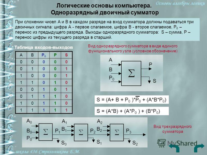 Логические основы компьютера. Одноразрядный двоичный сумматор При сложении чисел А и В в каждом разряде на вход сумматора должны подаваться три двоичных сигнала: цифра А - первое слагаемое, цифра В - второе слагаемое, P 0 – перенос из предыдущего раз