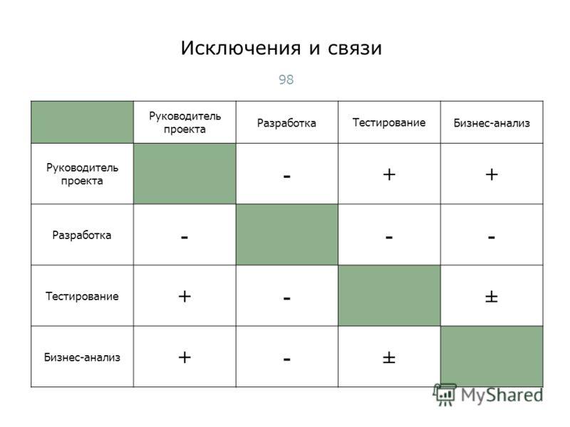 Исключения и связи Руководитель проекта РазработкаТестированиеБизнес-анализ Руководитель проекта -++ Разработка --- Тестирование +-± Бизнес-анализ +-± 98 Тест-менеджмент