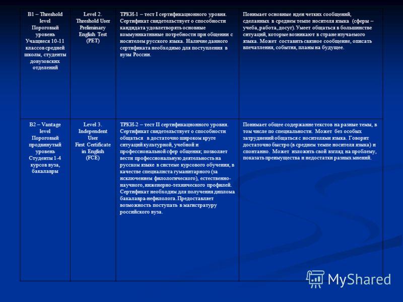 Шкала соответствий уровней владения языком Уровень владения иностранным языком, разработанные Советом Европы (Strasbourg, 1996) Система уровней Ассоциации лингвистичес ких тесторов Европы (ALTE) Российская государственная система уровней владения рус