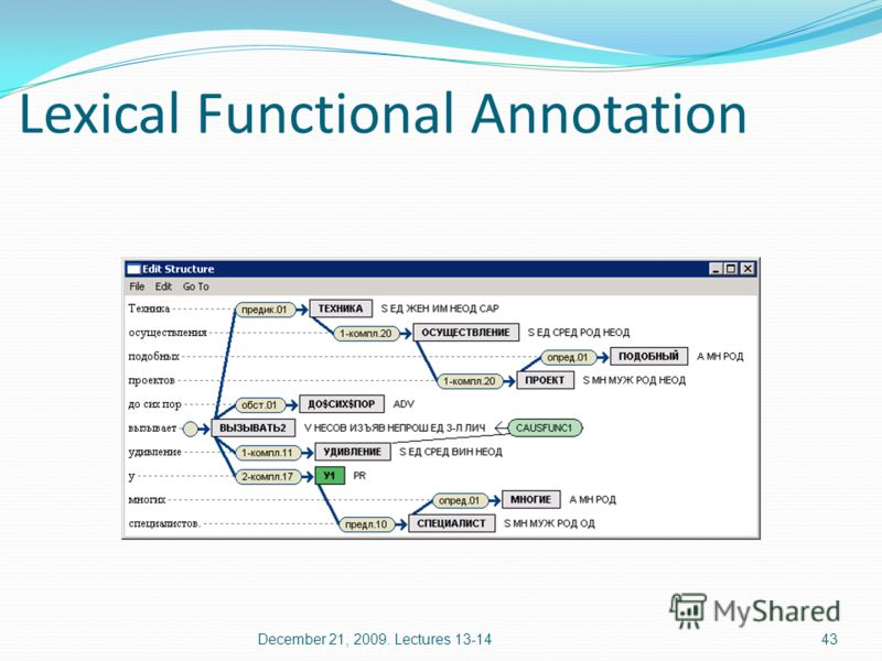Lexical Functional Annotation 43December 21, 2009. Lectures 13-14