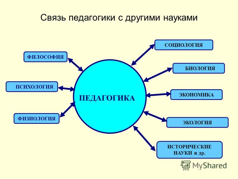 Бондарева С.Г. Кадырбаева