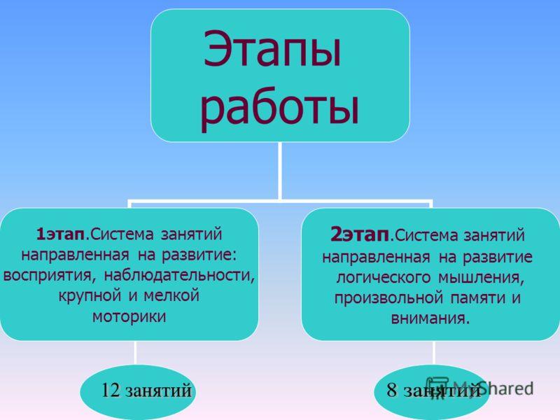 Этапы работы 1этап.Система занятий направленная на развитие: восприятия, наблюдательности, крупной и мелкой моторики 2этап.Система занятий направленная на развитие логического мышления, произвольной памяти и внимания.