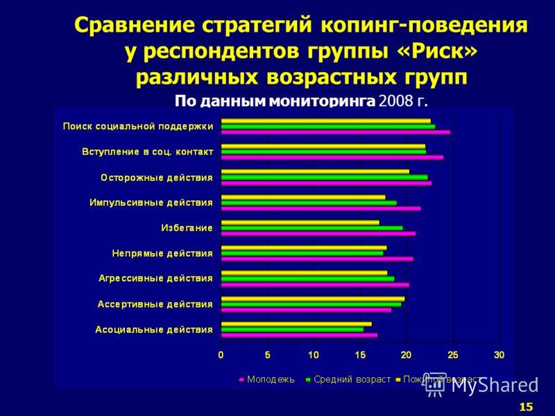 15 Сравнение стратегий копинг-поведения у респондентов группы «Риск» различных возрастных групп По данным мониторинга 2008 г.