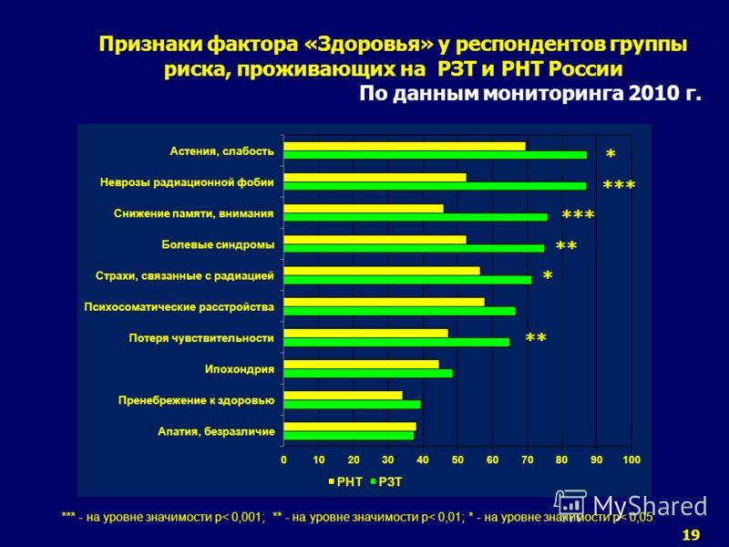 19 Признаки фактора «Здоровья» у респондентов группы риска, проживающих на РЗТ и РНТ России По данным мониторинга 2010 г. *** - на уровне значимости р< 0,001; ** - на уровне значимости р< 0,01; * - на уровне значимости р< 0,05 *** ** * *