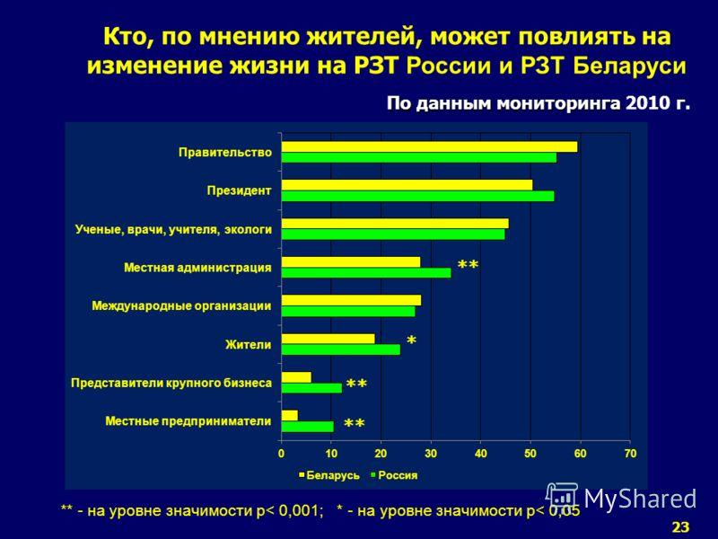 23 По данным мониторинга Кто, по мнению жителей, может повлиять на изменение жизни на РЗТ России и РЗТ Беларуси По данным мониторинга 2010 г. ** - на уровне значимости р< 0,001; * - на уровне значимости р< 0,05 ** *