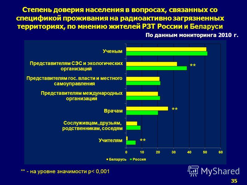 35 По данным мониторинга Степень доверия населения в вопросах, связанных со спецификой проживания на радиоактивно загрязненных территориях, по мнению жителей РЗТ России и Беларуси По данным мониторинга 2010 г. ** - на уровне значимости р< 0,001 **