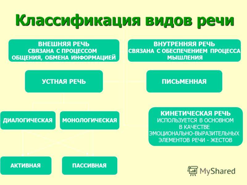 Классификация видов речи ВНЕШНЯЯ РЕЧЬ СВЯЗАНА С ПРОЦЕССОМ ОБЩЕНИЯ, ОБМЕНА ИНФОРМАЦИЕЙ УСТНАЯ РЕЧЬ ВНУТРЕННЯЯ РЕЧЬ СВЯЗАНА С ОБЕСПЕЧЕНИЕМ ПРОЦЕССА МЫШЛЕНИЯ ПИСЬМЕННАЯ КИНЕТИЧЕСКАЯ РЕЧЬ ИСПОЛЬЗУЕТСЯ В ОСНОВНОМ В КАЧЕСТВЕ ЭМОЦИОНАЛЬНО-ВЫРАЗИТЕЛЬНЫХ ЭЛЕМ