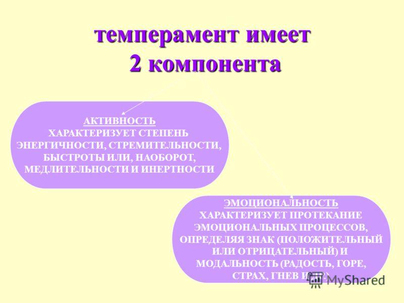 темперамент имеет 2 компонента АКТИВНОСТЬ ХАРАКТЕРИЗУЕТ СТЕПЕНЬ ЭНЕРГИЧНОСТИ, СТРЕМИТЕЛЬНОСТИ, БЫСТРОТЫ ИЛИ, НАОБОРОТ, МЕДЛИТЕЛЬНОСТИ И ИНЕРТНОСТИ ЭМОЦИОНАЛЬНОСТЬ ХАРАКТЕРИЗУЕТ ПРОТЕКАНИЕ ЭМОЦИОНАЛЬНЫХ ПРОЦЕССОВ, ОПРЕДЕЛЯЯ ЗНАК (ПОЛОЖИТЕЛЬНЫЙ ИЛИ ОТР