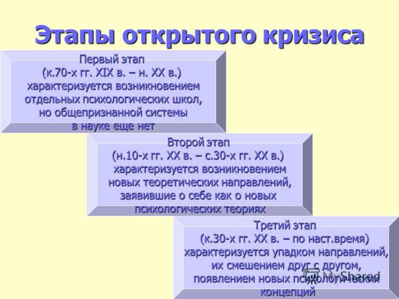 Этапы открытого кризиса Первый этап (к.70-х гг. XIX в. – н. ХХ в.) характеризуется возникновением отдельных психологических школ, отдельных психологических школ, но общепризнанной системы в науке еще нет Второй этап (н.10-х гг. XX в. – с.30-х гг. ХХ