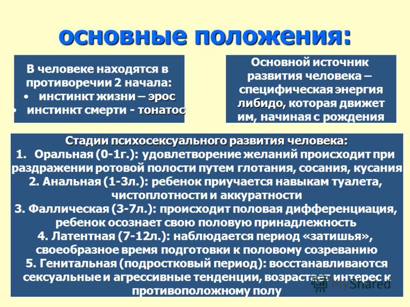 основные положения: В человеке находятся в противоречии 2 начала: эросинстинкт жизни – эрос тонатосинстинкт смерти - тонатос Основной источник развития человека – специфическая энергия либидо, либидо, которая движет им, начиная с рождения Стадии псих
