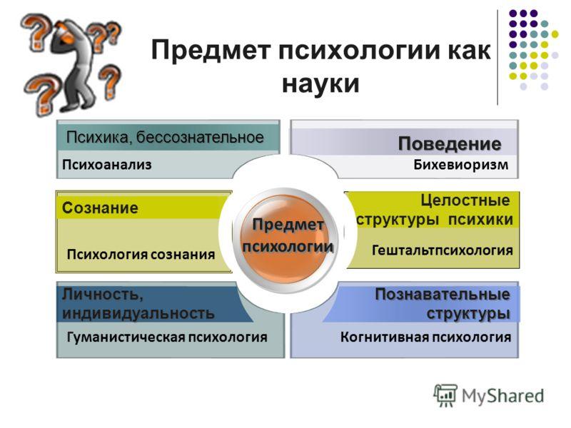 Предмет психологии как науки Личность, индивидуальность Познавательные структуры Гуманистическая психологияКогнитивная психология Предмет психологии Сознание Психология сознания Психика, бессознательное Психоанализ Поведение Бихевиоризм Сознание Цело