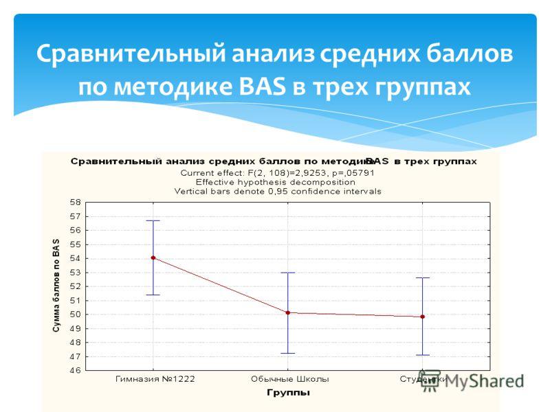 Сравнительный анализ средних баллов по методике BAS в трех группах