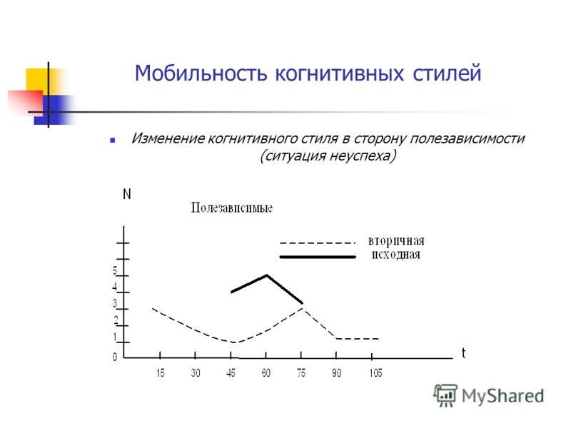 Мобильность когнитивных стилей Изменение когнитивного стиля в сторону полезависимости (ситуация неуспеха)