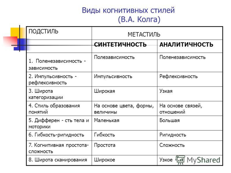 Виды когнитивных стилей (В.А. Колга) ПОДСТИЛЬ МЕТАСТИЛЬ СИНТЕТИЧНОСТЬАНАЛИТИЧНОСТЬ 1. Поленезависимость - зависимость ПолезависимостьПоленезависимость 2. Импульсивность - рефлексивность ИмпульсивностьРефлексивность 3. Широта категоризации ШирокаяУзка