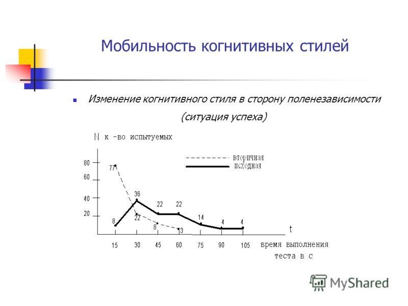 Мобильность когнитивных стилей Изменение когнитивного стиля в сторону поленезависимости (ситуация успеха)
