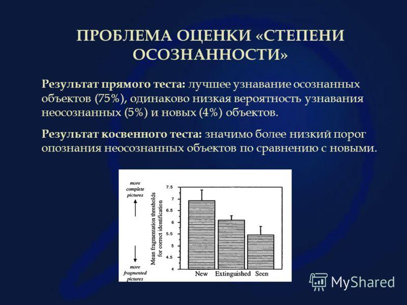 ПРОБЛЕМА ОЦЕНКИ «СТЕПЕНИ ОСОЗНАННОСТИ» Результат прямого теста: лучшее узнавание осознанных объектов (75%), одинаково низкая вероятность узнавания неосознанных (5%) и новых (4%) объектов. Результат косвенного теста: значимо более низкий порог опознан