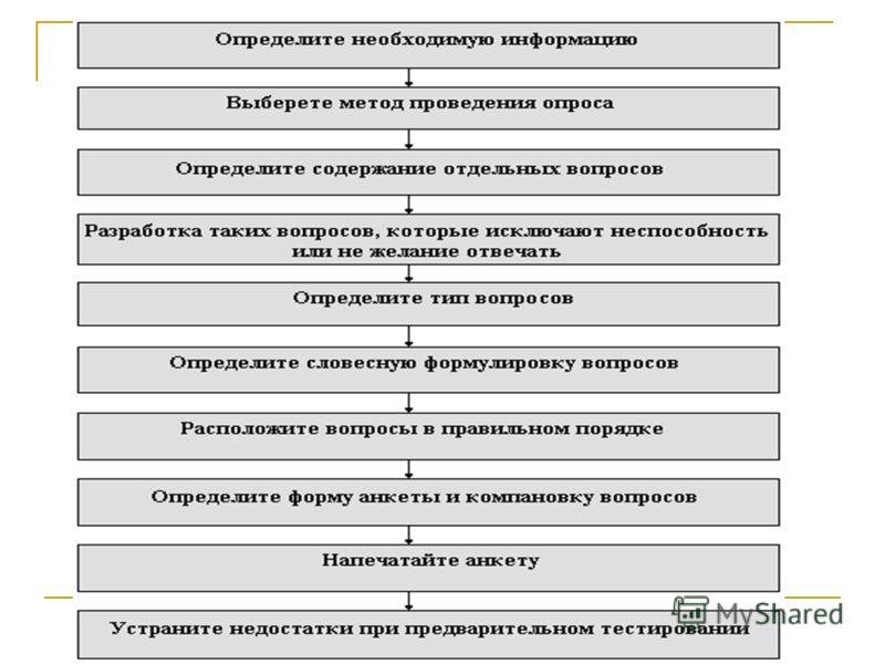 Опрос Композиция анкеты. 1.